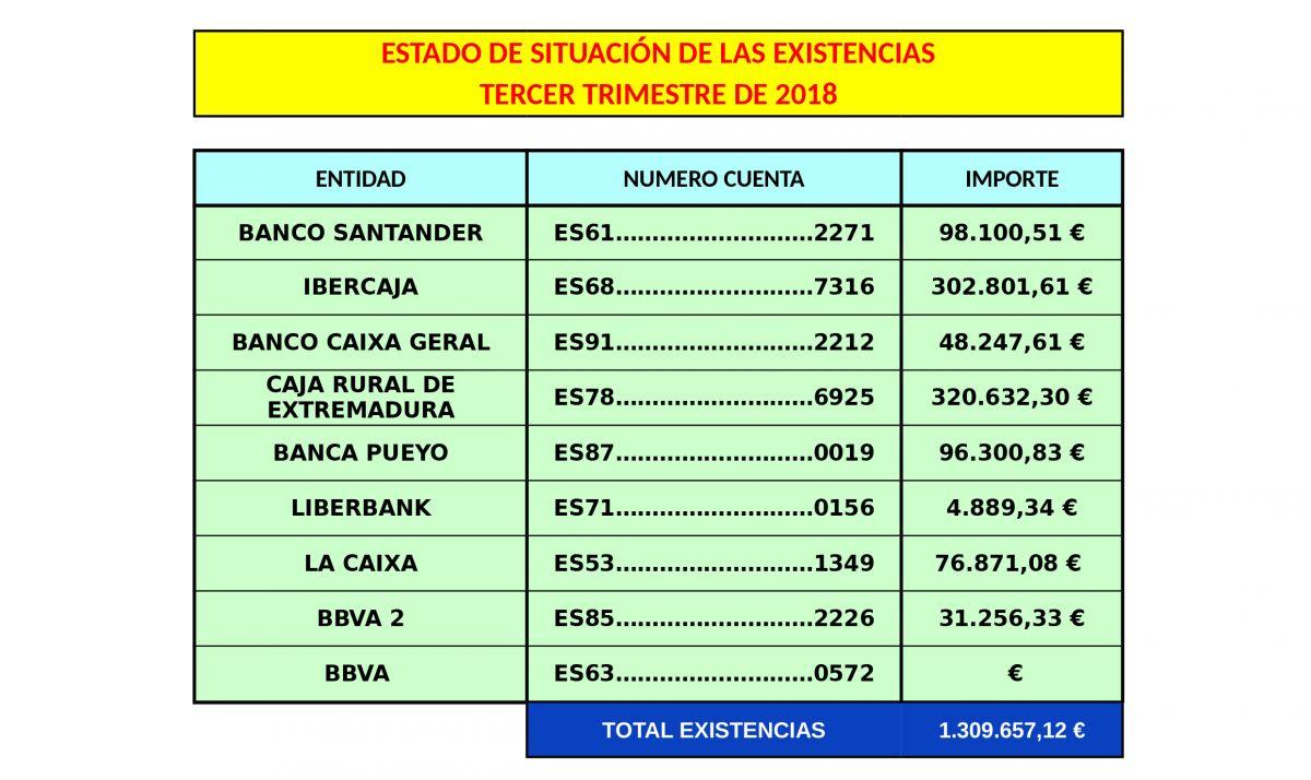 Cuentas Abiertas. Octubre 2018